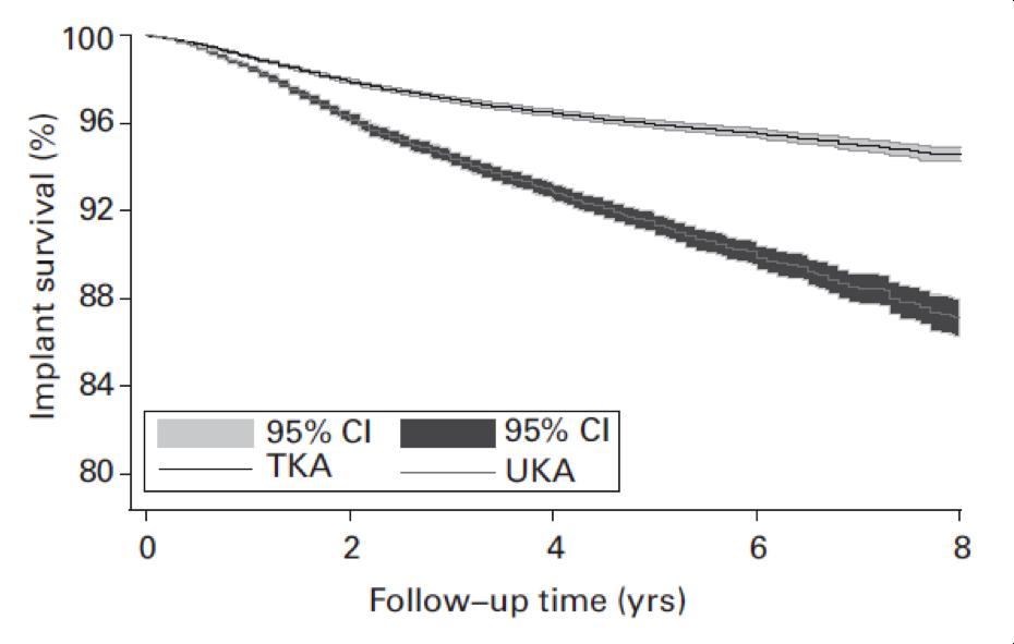 curve-sopravvivenza-protesi-francesco-verde